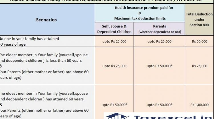 Income Tax Section 80D
