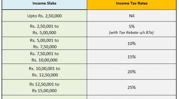 New Income Tax Slab Rate For F.Y.2020-21