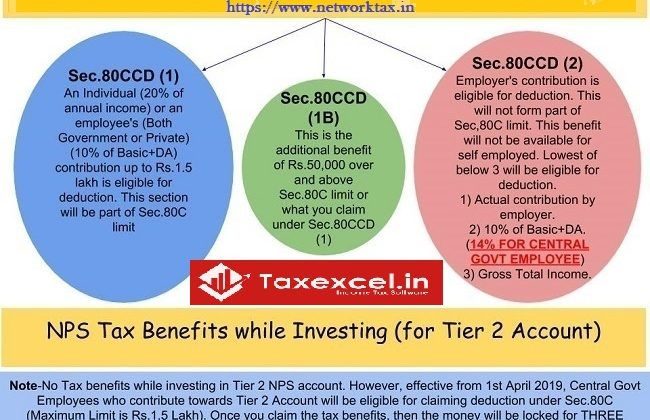 Income Tax deduction NPS